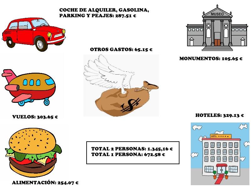 GASTOSPOLONIA - Polonia en 1 semana: itinerario y presupuesto